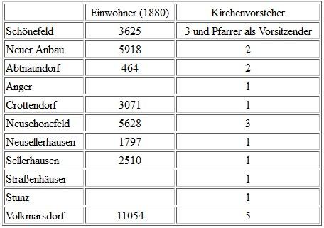 Kirchenvorstand Schönefeld 1880