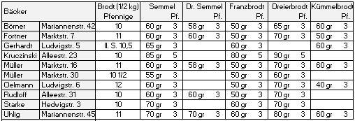 Bäcker-Liste.1886